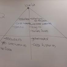 Diagrama de Clavileño